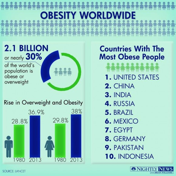 Infographic Obesity Nbcnews Ux Lancet World Population
