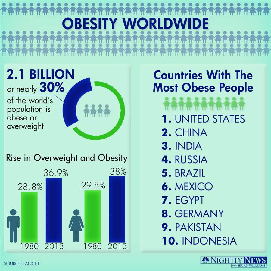 Obesity Rates Before Fast Food