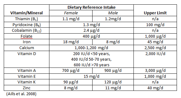 dietary reference