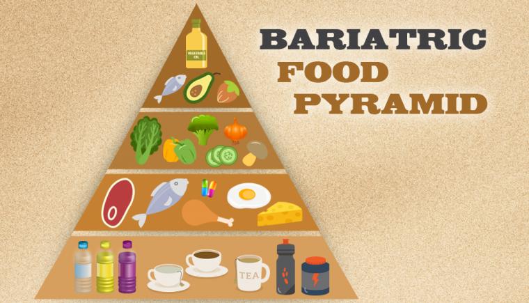Gastric Food